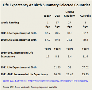 Life expectancy at birth table