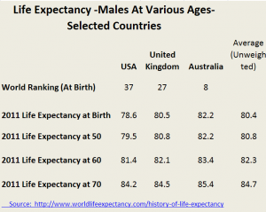 Life expectancy at selected ages